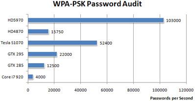 passwords_per_seconds