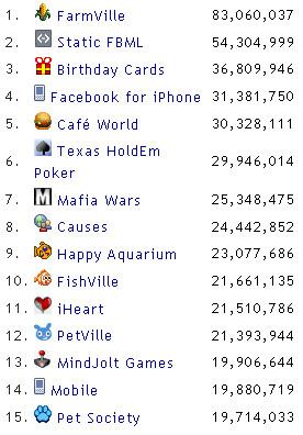 Facebook Apps Top Ten
